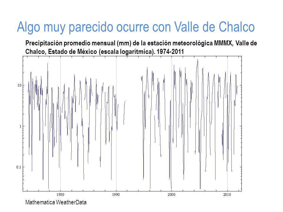 Algo muy parecido ocurre con Valle de Chalco Precipitación promedio mensual (mm) de la estación meteorológica MMMX, Valle de Chalco, Estado de México (escala logarítmica).