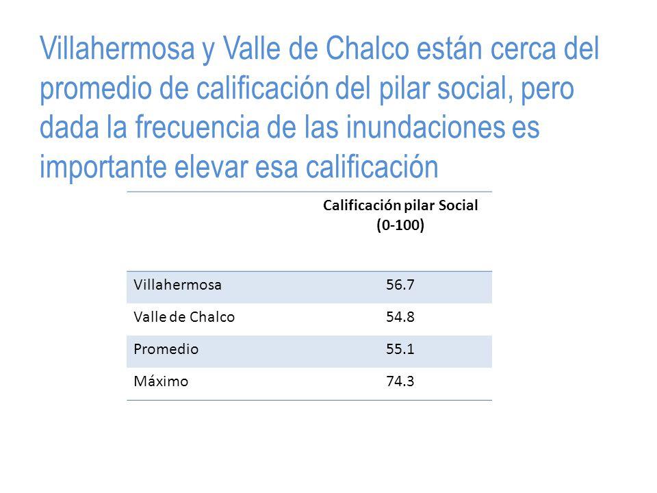 Villahermosa y Valle de Chalco están cerca del promedio de calificación del pilar social, pero dada la frecuencia de las inundaciones es importante elevar esa calificación Calificación pilar Social (0-100) Villahermosa56.7 Valle de Chalco54.8 Promedio55.1 Máximo74.3