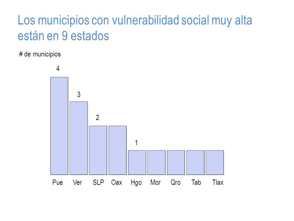 Los municipios con vulnerabilidad social muy alta están en 9 estados PueVerSLPOaxHgoMorQroTabTlax 4 3 2 1 # de municipios