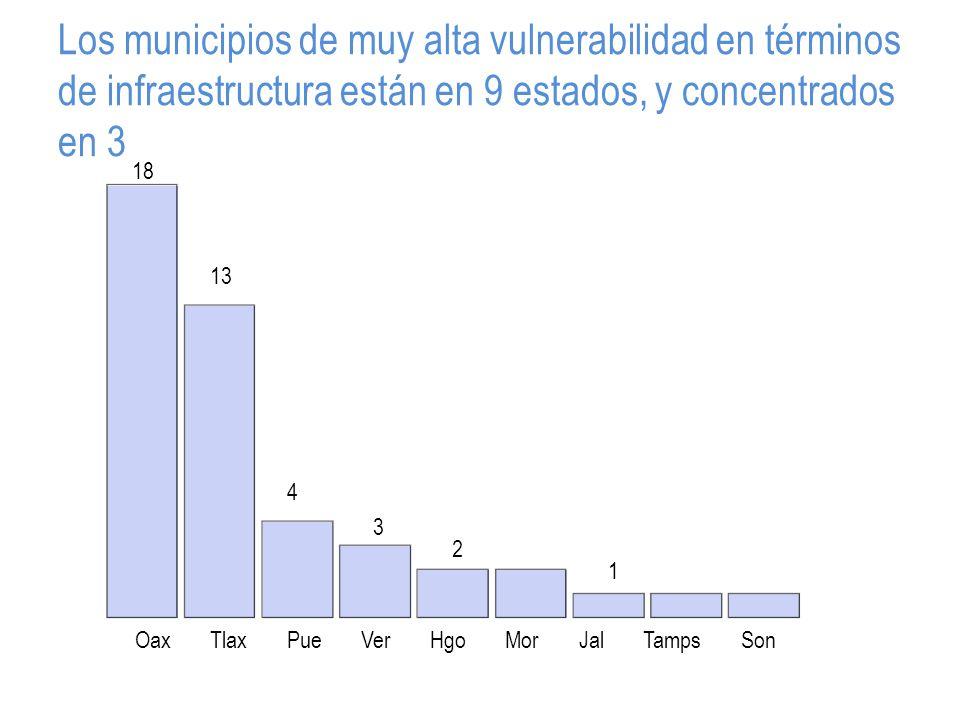 Los municipios de muy alta vulnerabilidad en términos de infraestructura están en 9 estados, y concentrados en 3 OaxTlaxPueVerHgoMorJalTampsSon 18 13 4 3 2 1