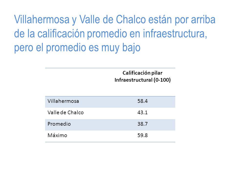 Villahermosa y Valle de Chalco están por arriba de la calificación promedio en infraestructura, pero el promedio es muy bajo Calificación pilar Infraestructural (0-100) Villahermosa58.4 Valle de Chalco43.1 Promedio38.7 Máximo59.8