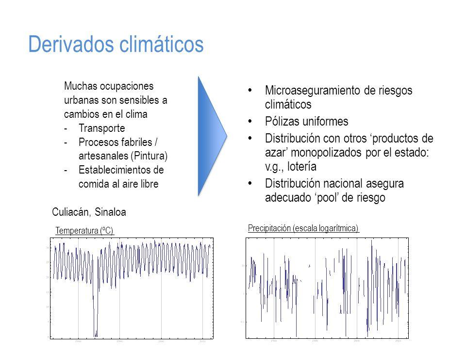 Derivados climáticos Microaseguramiento de riesgos climáticos Pólizas uniformes Distribución con otros productos de azar monopolizados por el estado: v.g., lotería Distribución nacional asegura adecuado pool de riesgo Muchas ocupaciones urbanas son sensibles a cambios en el clima -Transporte -Procesos fabriles / artesanales (Pintura) -Establecimientos de comida al aire libre Culiacán, Sinaloa Temperatura (ºC) Precipitación (escala logarítmica)