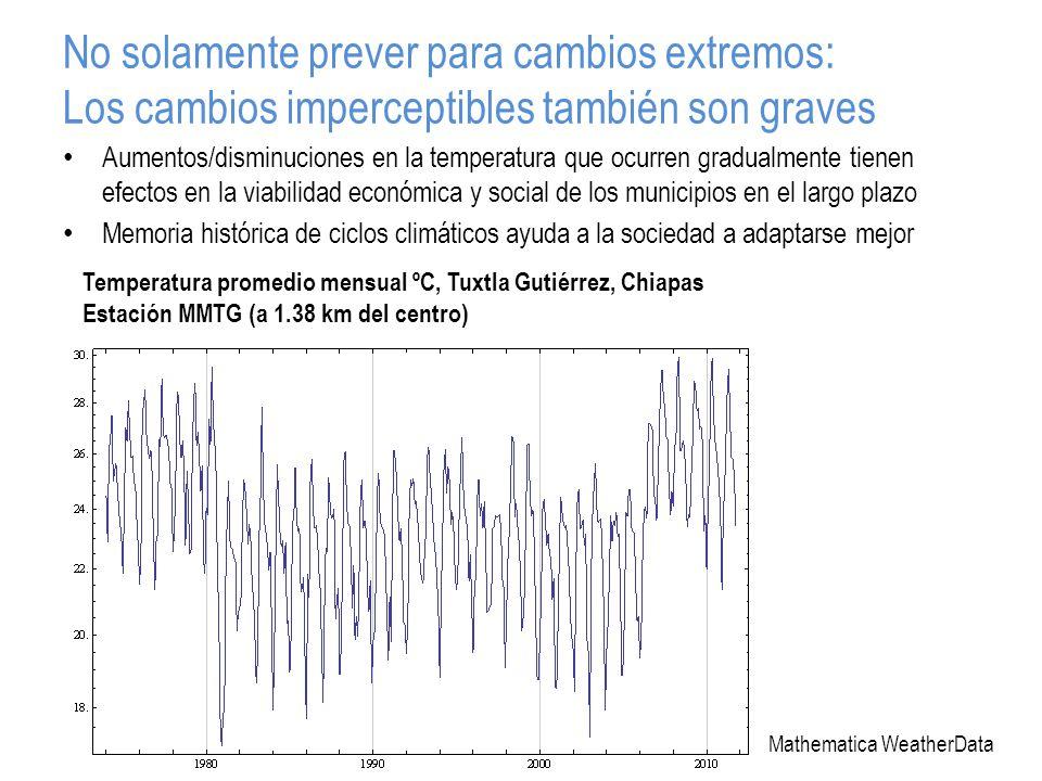 No solamente prever para cambios extremos: Los cambios imperceptibles también son graves Aumentos/disminuciones en la temperatura que ocurren gradualmente tienen efectos en la viabilidad económica y social de los municipios en el largo plazo Memoria histórica de ciclos climáticos ayuda a la sociedad a adaptarse mejor Temperatura promedio mensual ºC, Tuxtla Gutiérrez, Chiapas Estación MMTG (a 1.38 km del centro) Mathematica WeatherData