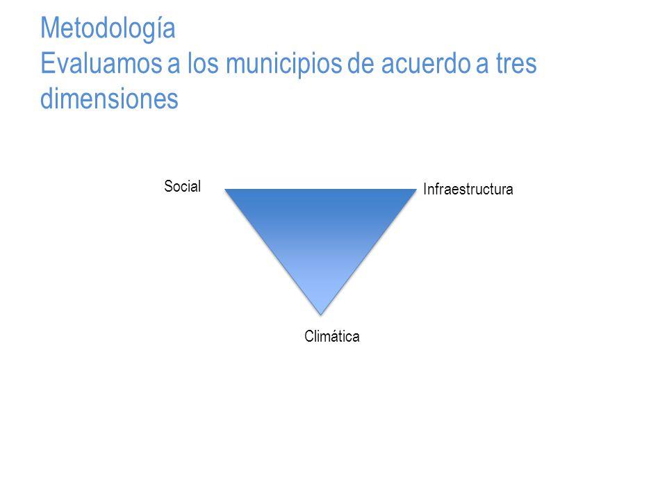 Metodología Evaluamos a los municipios de acuerdo a tres dimensiones Social Infraestructura Climática