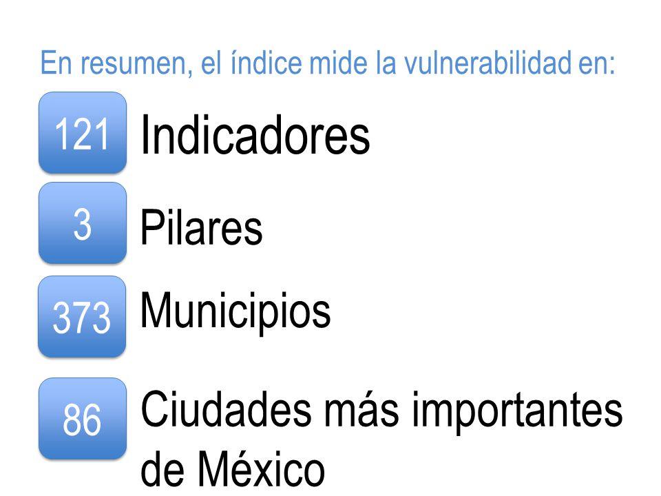 En resumen, el índice mide la vulnerabilidad en: 121 Indicadores 3 3 Pilares 373 Municipios 86 Ciudades más importantes de México