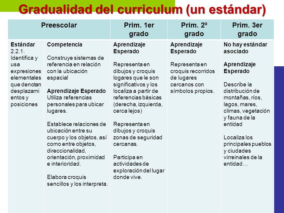 Gradualidad del curriculum (un estándar). PreescolarPrim. 1er grado Prim. 2º grado Prim. 3er grado Estándar 2.2.1. Identifica y usa expresiones elemen