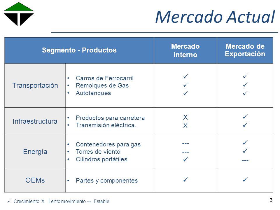 Acero Nacional vs Importado 4 Importado 2012 Rollo 1% Placa 44% Importado 2013 Rollo 27% Placa 73%