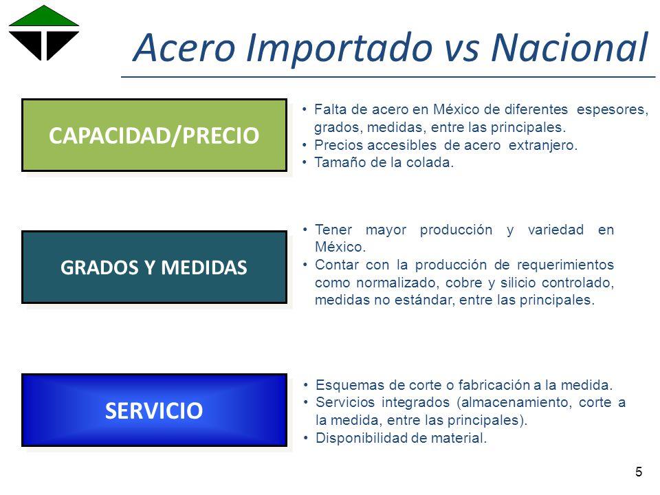 Health & Safety SERVICIO CAPACIDAD/PRECIO GRADOS Y MEDIDAS Falta de acero en México de diferentes espesores, grados, medidas, entre las principales.