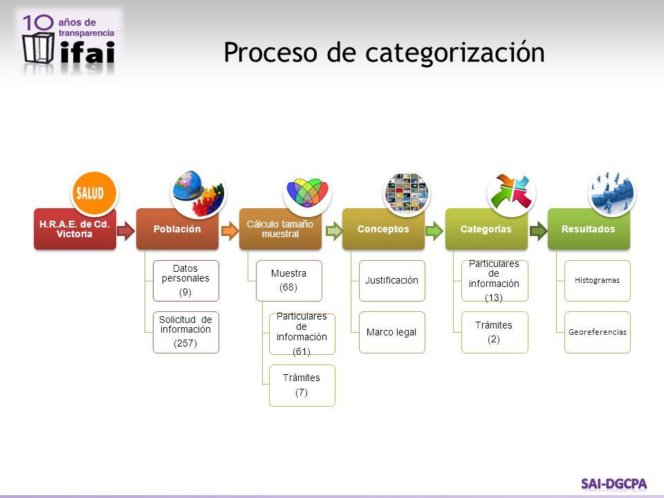 Proceso de categorización Particulares de información (61) Trámites (7)