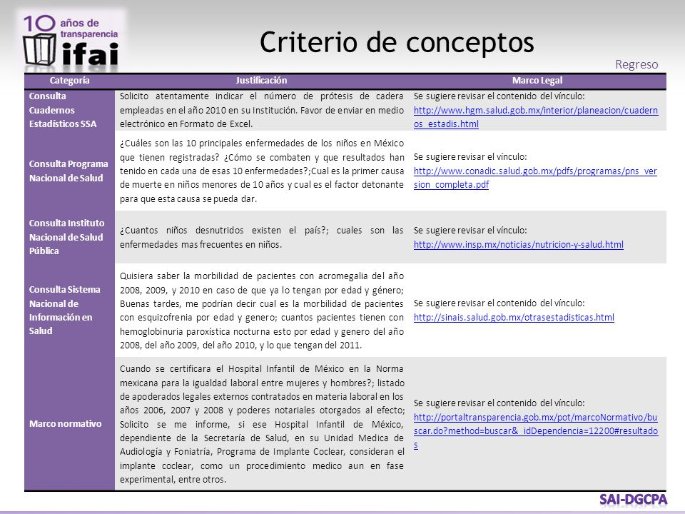 Criterio de conceptos CategoríaJustificaciónMarco Legal Consulta Cuadernos Estadísticos SSA Solicito atentamente indicar el número de prótesis de cadera empleadas en el año 2010 en su Institución.