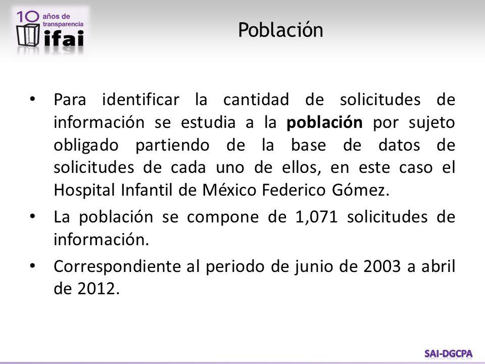 Para identificar la cantidad de solicitudes de información se estudia a la población por sujeto obligado partiendo de la base de datos de solicitudes de cada uno de ellos, en este caso el Hospital Infantil de México Federico Gómez.