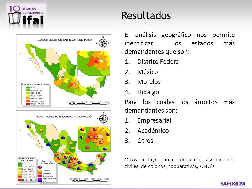 Resultados El análisis geográfico nos permite identificar los estados más demandantes que son: 1.Distrito Federal 2.México 3.Morelos 4.Hidalgo Para los cuales los ámbitos más demandantes son: 1.Empresarial 2.Académico 3.Otros Otros incluye: amas de casa, asociaciones civiles, de colonos, cooperativas, ONG`s