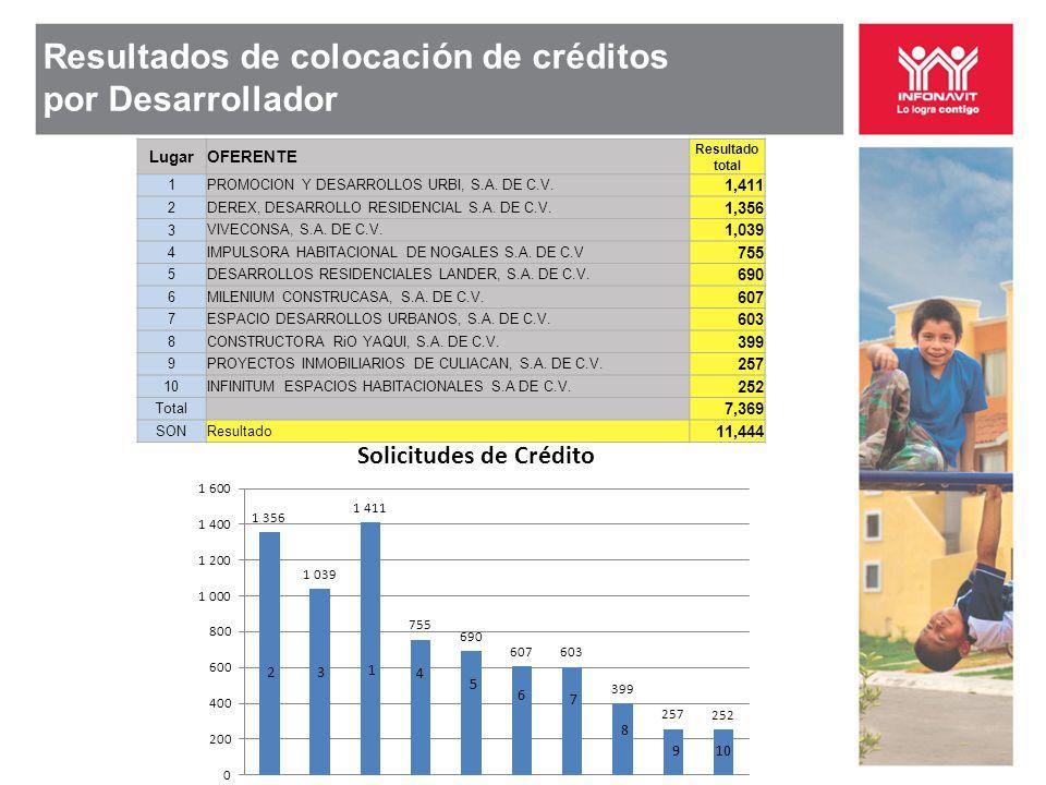 Resultados de colocación de créditos por Desarrollador LugarOFERENTE Resultado total 1PROMOCION Y DESARROLLOS URBI, S.A. DE C.V. 1,411 2DEREX, DESARRO