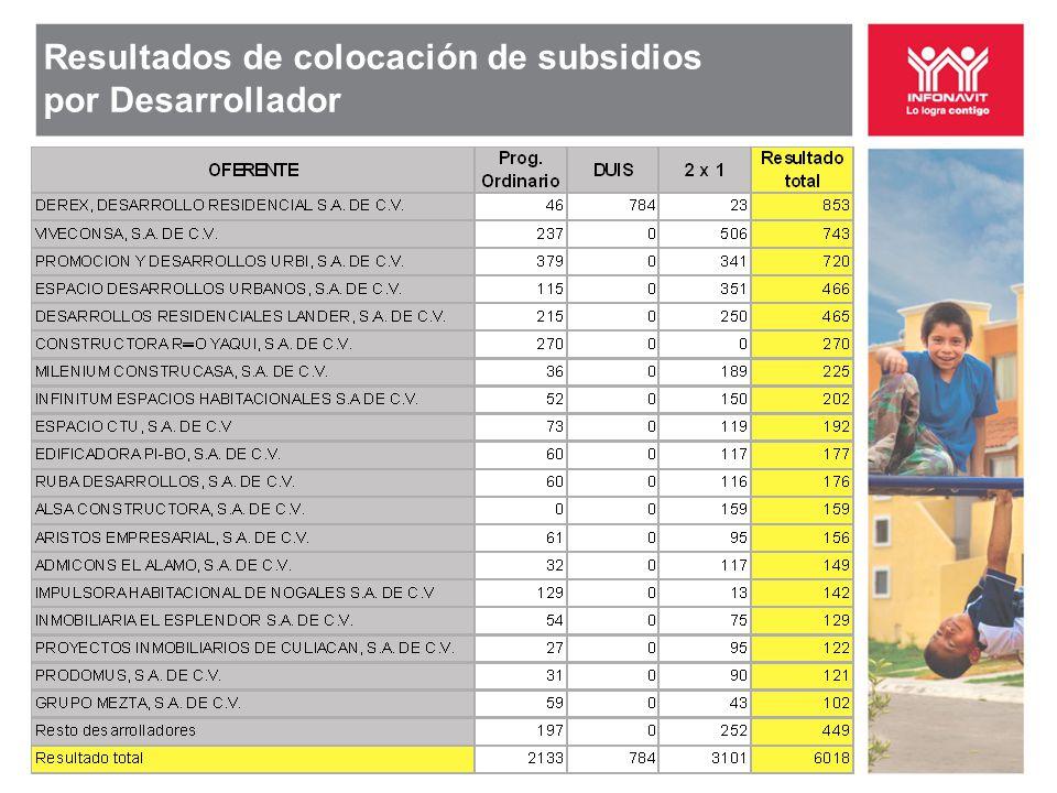 Resultados de colocación de subsidios por Desarrollador