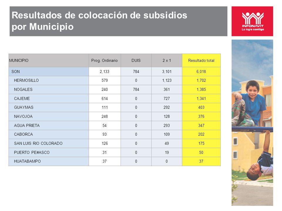 Resultados de colocación de subsidios por Municipio MUNICIPIOProg.