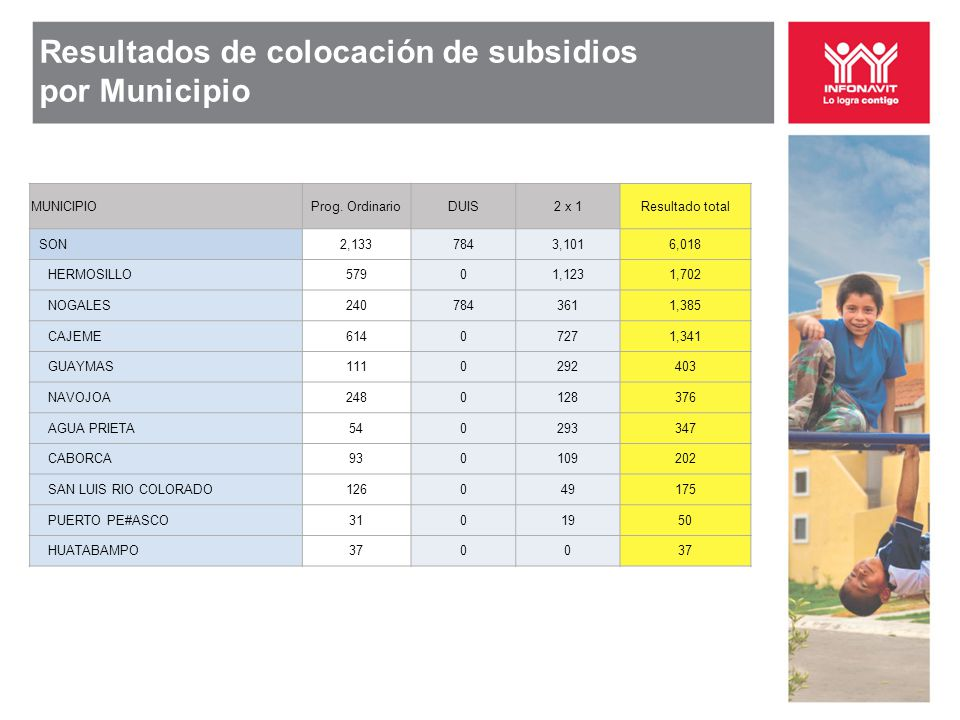 Resultados de colocación de subsidios por Municipio MUNICIPIOProg. OrdinarioDUIS2 x 1Resultado total SON2,1337843,1016,018 HERMOSILLO57901,1231,702 NO