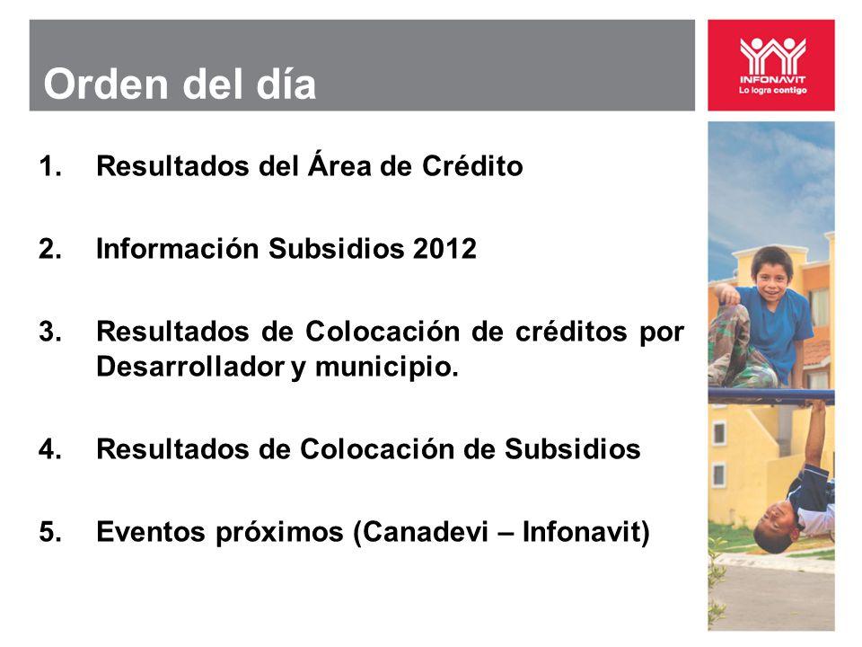 Orden del día 1.Resultados del Área de Crédito 2.Información Subsidios 2012 3.Resultados de Colocación de créditos por Desarrollador y municipio. 4.Re
