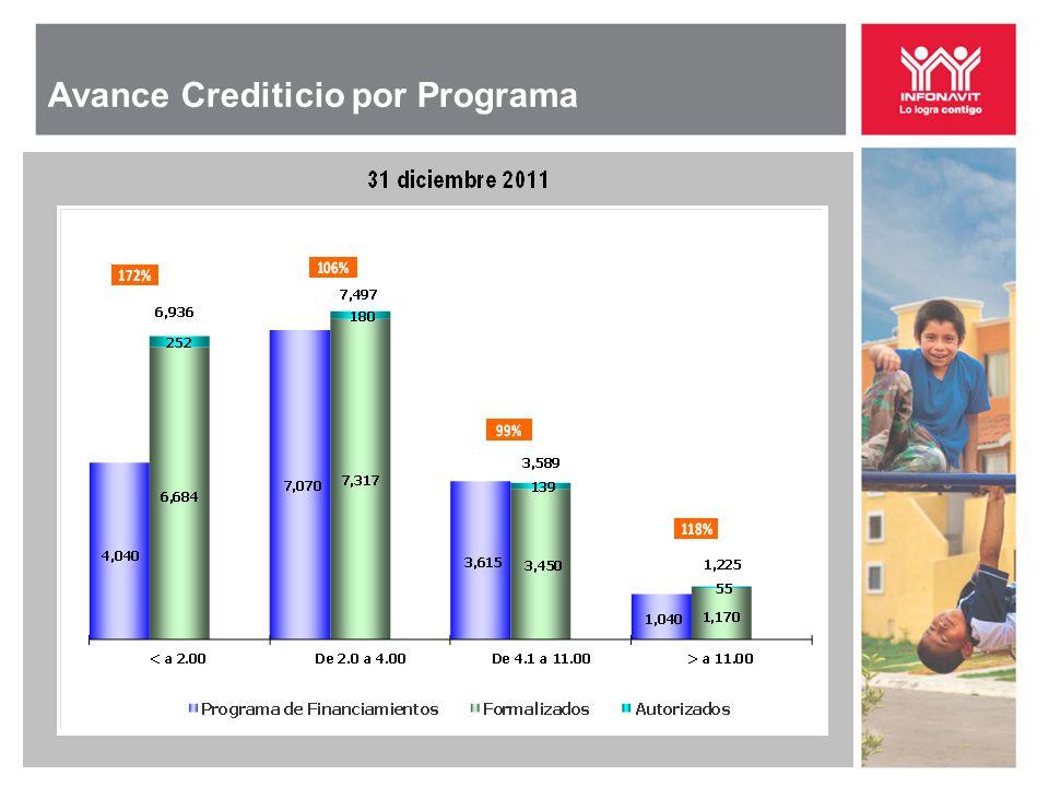 Avance Crediticio por Programa