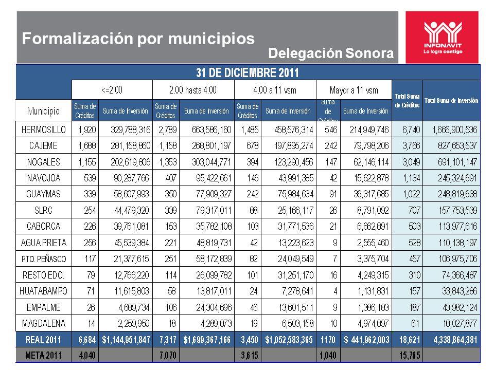 Formalización por municipios Delegación Sonora