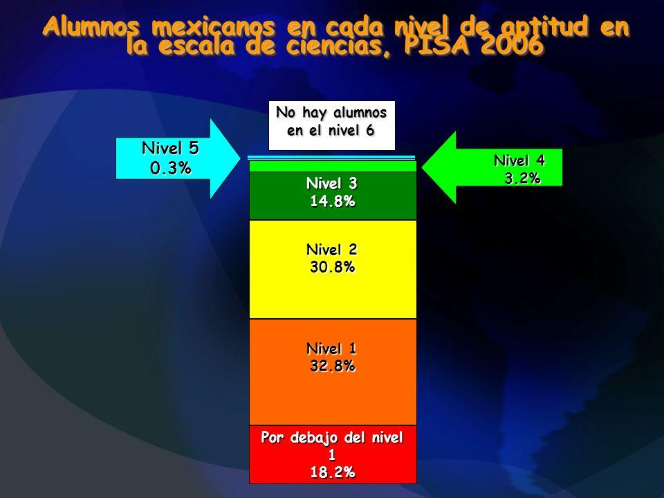 Alumnos mexicanos en cada nivel de aptitud en la escala de ciencias, PISA 2006 Nivel 1 32.8% Por debajo del nivel 1 18.2% Nivel 2 30.8% Nivel 3 14.8%