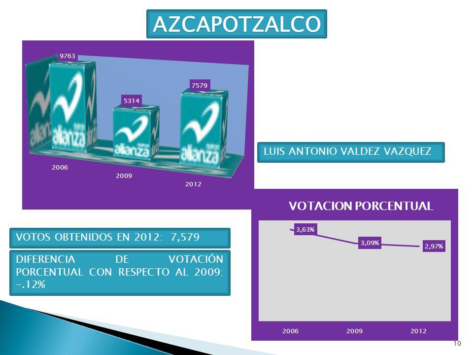 10 AZCAPOTZALCO LUIS ANTONIO VALDEZ VAZQUEZ DIFERENCIA DE VOTACIÓN PORCENTUAL CON RESPECTO AL 2009: -.12% VOTOS OBTENIDOS EN 2012: 7,579