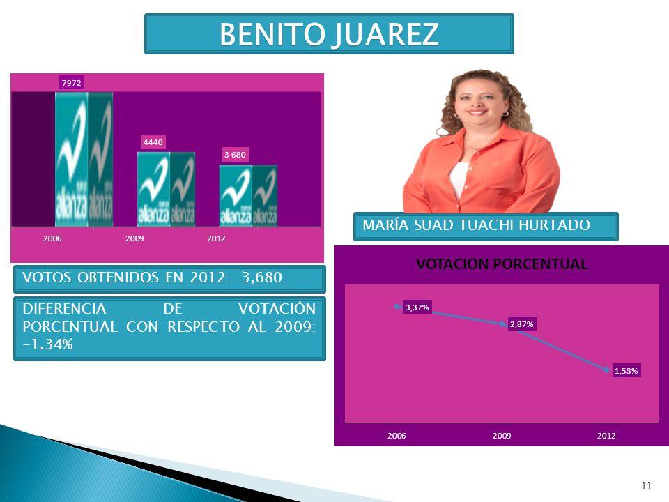 11 BENITO JUAREZ MARÍA SUAD TUACHI HURTADO VOTOS OBTENIDOS EN 2012: 3,680 DIFERENCIA DE VOTACIÓN PORCENTUAL CON RESPECTO AL 2009: -1.34%