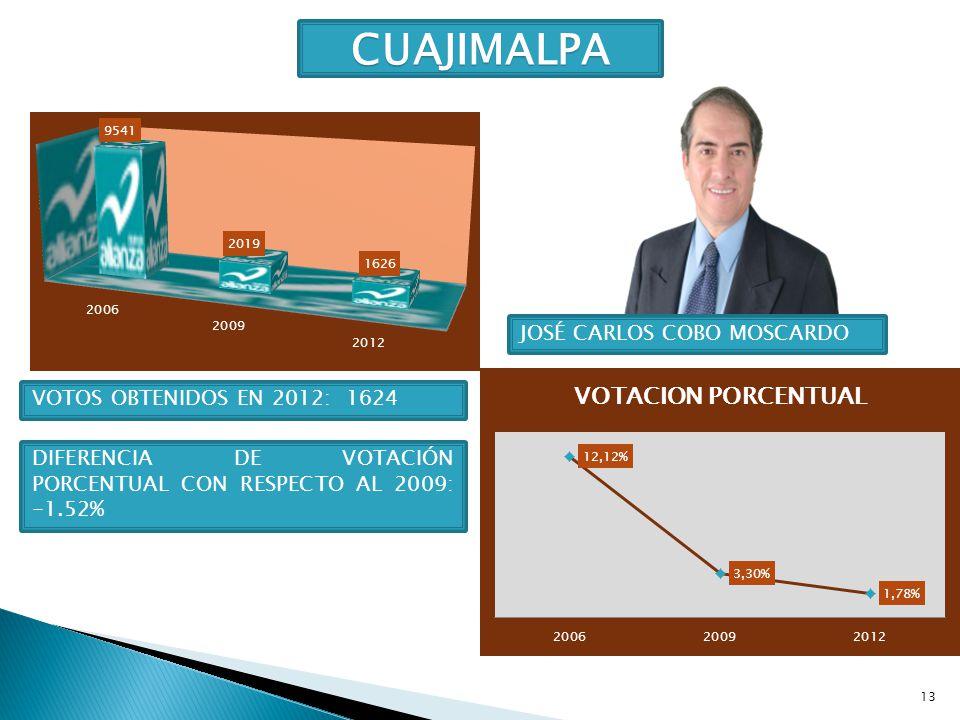 13 CUAJIMALPA JOSÉ CARLOS COBO MOSCARDO VOTOS OBTENIDOS EN 2012: 1624 DIFERENCIA DE VOTACIÓN PORCENTUAL CON RESPECTO AL 2009: -1.52%