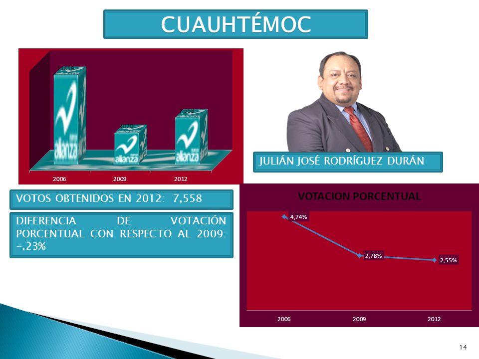 14 CUAUHTÉMOC JULIÁN JOSÉ RODRÍGUEZ DURÁN VOTOS OBTENIDOS EN 2012: 7,558 DIFERENCIA DE VOTACIÓN PORCENTUAL CON RESPECTO AL 2009: -.23%