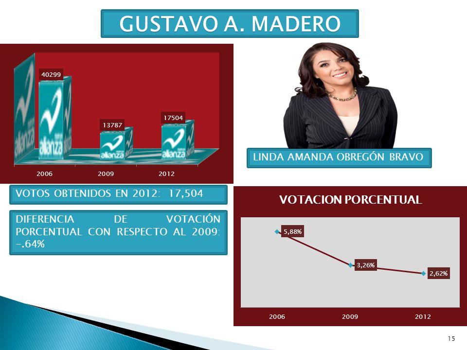 15 GUSTAVO A. MADERO LINDA AMANDA OBREGÓN BRAVO VOTOS OBTENIDOS EN 2012: 17,504 DIFERENCIA DE VOTACIÓN PORCENTUAL CON RESPECTO AL 2009: -.64%
