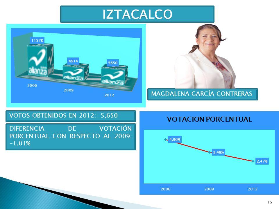 16 IZTACALCO MAGDALENA GARCÍA CONTRERAS VOTOS OBTENIDOS EN 2012: 5,650 DIFERENCIA DE VOTACIÓN PORCENTUAL CON RESPECTO AL 2009: -1.01%