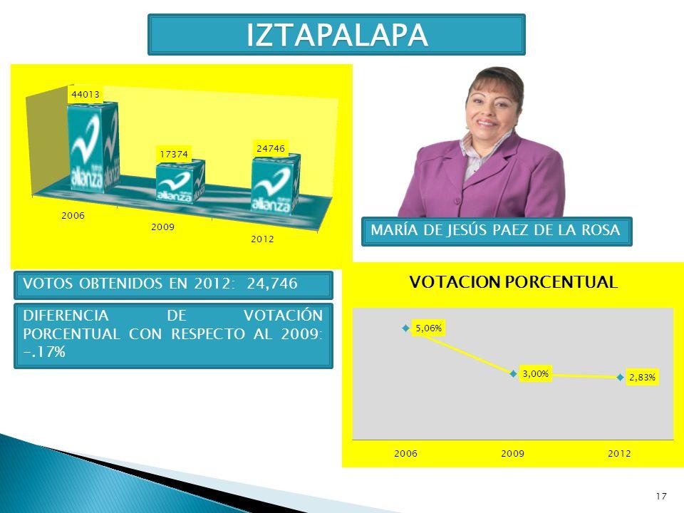 17 IZTAPALAPA MARÍA DE JESÚS PAEZ DE LA ROSA VOTOS OBTENIDOS EN 2012: 24,746 DIFERENCIA DE VOTACIÓN PORCENTUAL CON RESPECTO AL 2009: -.17%