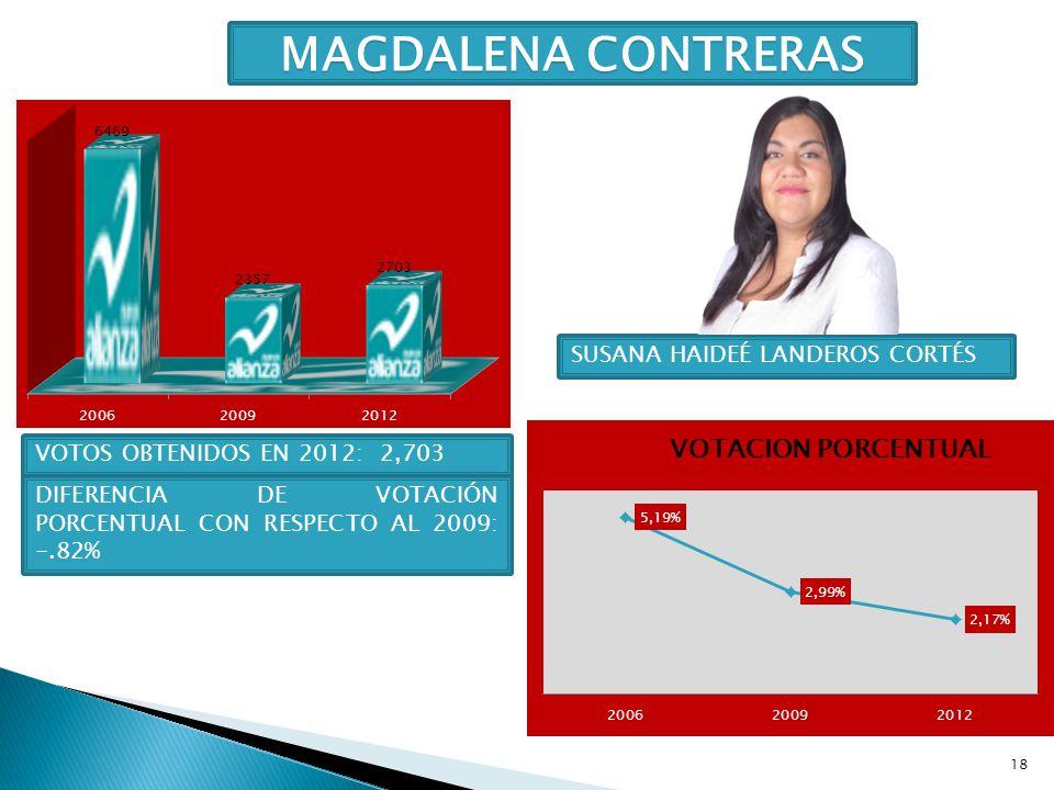 18 MAGDALENA CONTRERAS SUSANA HAIDEÉ LANDEROS CORTÉS VOTOS OBTENIDOS EN 2012: 2,703 DIFERENCIA DE VOTACIÓN PORCENTUAL CON RESPECTO AL 2009: -.82%