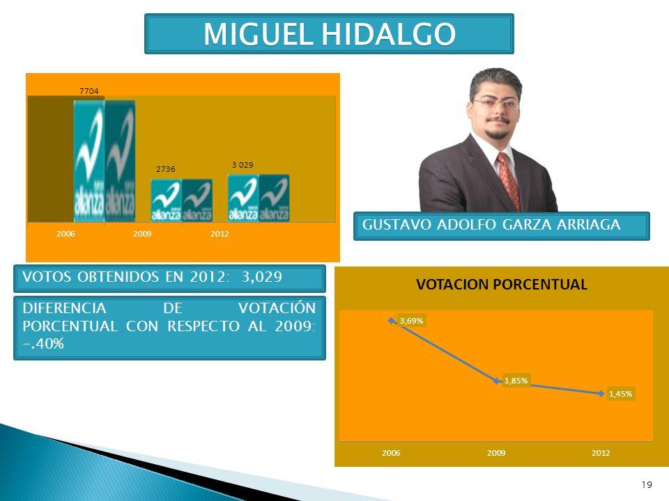 19 MIGUEL HIDALGO GUSTAVO ADOLFO GARZA ARRIAGA VOTOS OBTENIDOS EN 2012: 3,029 DIFERENCIA DE VOTACIÓN PORCENTUAL CON RESPECTO AL 2009: -.40%