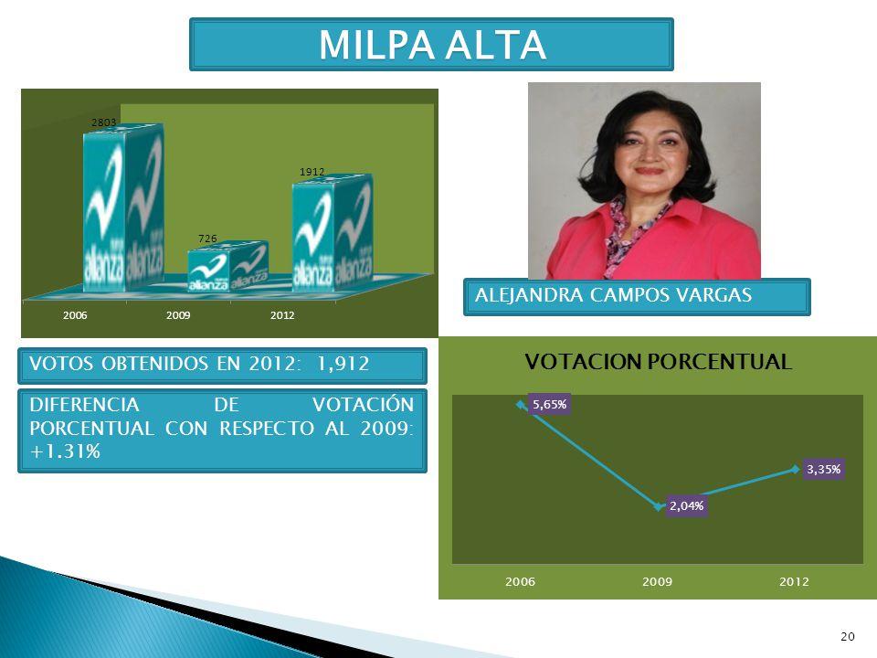 20 MILPA ALTA ALEJANDRA CAMPOS VARGAS VOTOS OBTENIDOS EN 2012: 1,912 DIFERENCIA DE VOTACIÓN PORCENTUAL CON RESPECTO AL 2009: +1.31%