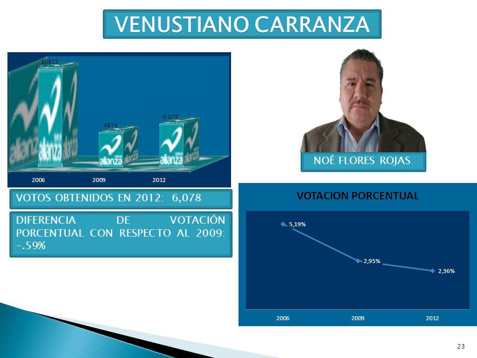 23 VENUSTIANO CARRANZA NOÉ FLORES ROJAS VOTOS OBTENIDOS EN 2012: 6,078 DIFERENCIA DE VOTACIÓN PORCENTUAL CON RESPECTO AL 2009: -.59%