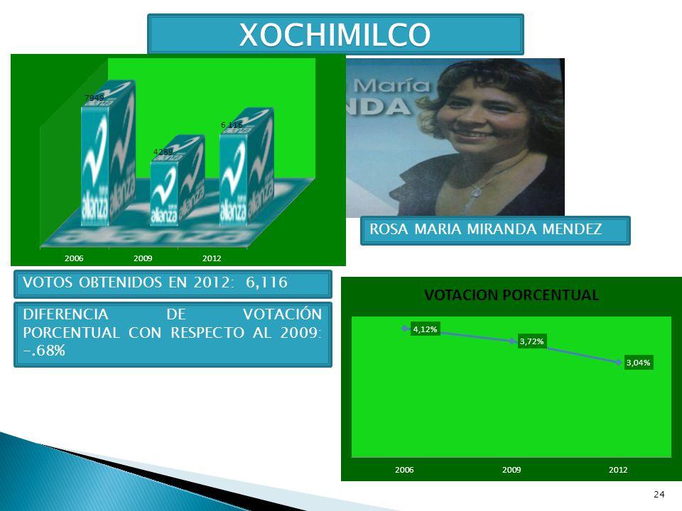 24 XOCHIMILCO ROSA MARIA MIRANDA MENDEZ VOTOS OBTENIDOS EN 2012: 6,116 DIFERENCIA DE VOTACIÓN PORCENTUAL CON RESPECTO AL 2009: -.68%