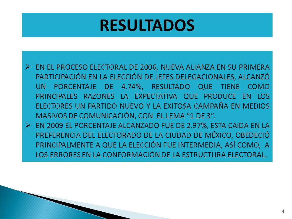 RESULTADOS 4 EN EL PROCESO ELECTORAL DE 2006, NUEVA ALIANZA EN SU PRIMERA PARTICIPACIÓN EN LA ELECCIÓN DE JEFES DELEGACIONALES, ALCANZÓ UN PORCENTAJE