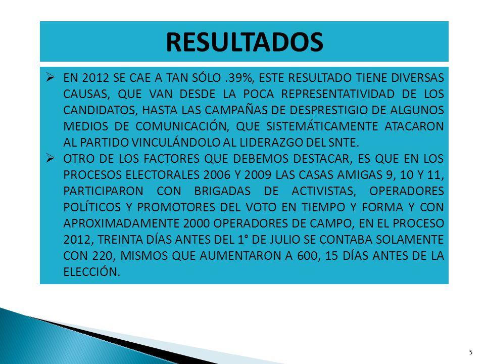 5 EN 2012 SE CAE A TAN SÓLO.39%, ESTE RESULTADO TIENE DIVERSAS CAUSAS, QUE VAN DESDE LA POCA REPRESENTATIVIDAD DE LOS CANDIDATOS, HASTA LAS CAMPAÑAS D