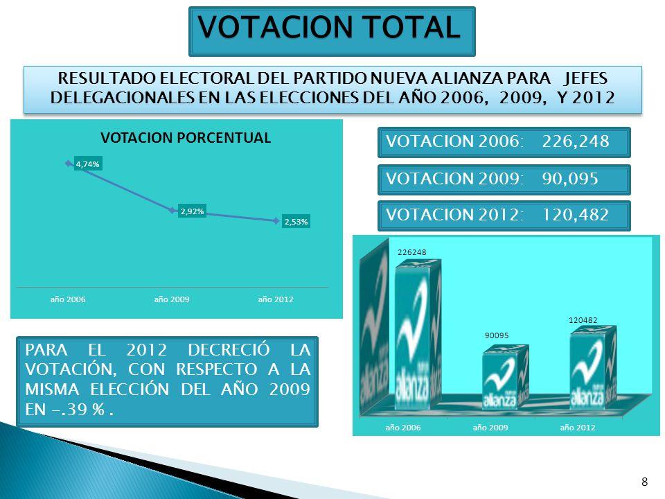 8 VOTACION TOTAL RESULTADO ELECTORAL DEL PARTIDO NUEVA ALIANZA PARA JEFES DELEGACIONALES EN LAS ELECCIONES DEL AÑO 2006, 2009, Y 2012 VOTACION 2006: 2