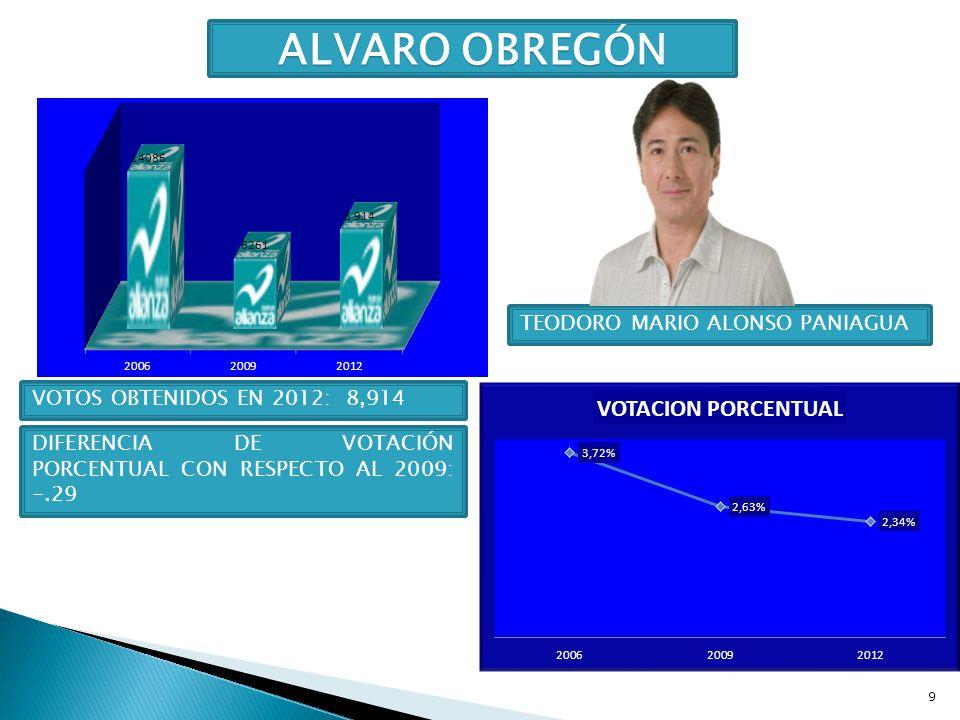 9 ALVARO OBREGÓN TEODORO MARIO ALONSO PANIAGUA VOTOS OBTENIDOS EN 2012: 8,914 DIFERENCIA DE VOTACIÓN PORCENTUAL CON RESPECTO AL 2009: -.29