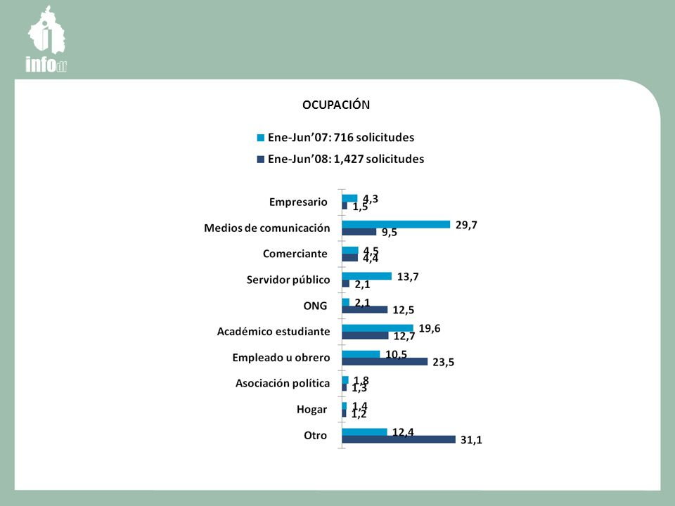 Usuarios reales Al 13 de octubre de 2008 (Datos: INFOMEX) Solicitudes de Información 48, 881 Usuarios registrados 9,591 Promedio de solicitudes por usuario 5.09