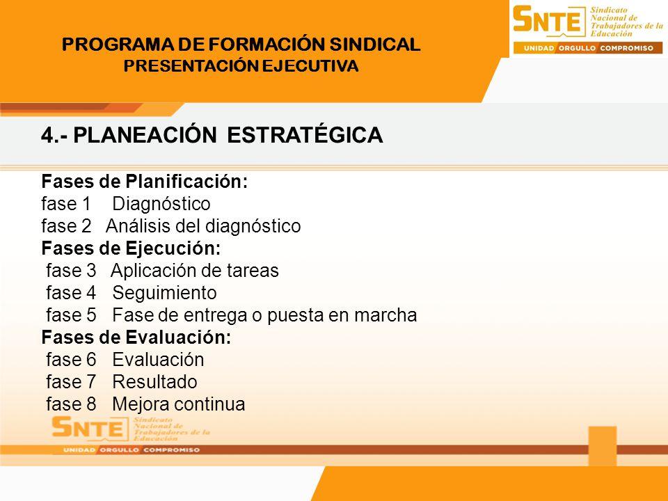 PROGRAMA DE FORMACIÓN SINDICAL PRESENTACIÓN EJECUTIVA 4.- PLANEACIÓN ESTRATÉGICA Fases de Planificación: fase 1 Diagnóstico fase 2 Análisis del diagnó