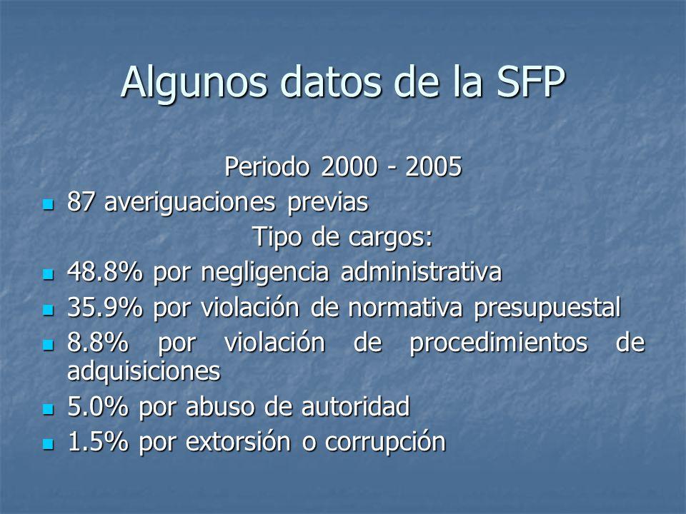 Algunos datos de la SFP Periodo 2000 - 2005 87 averiguaciones previas 87 averiguaciones previas Tipo de cargos: 48.8% por negligencia administrativa 48.8% por negligencia administrativa 35.9% por violación de normativa presupuestal 35.9% por violación de normativa presupuestal 8.8% por violación de procedimientos de adquisiciones 8.8% por violación de procedimientos de adquisiciones 5.0% por abuso de autoridad 5.0% por abuso de autoridad 1.5% por extorsión o corrupción 1.5% por extorsión o corrupción