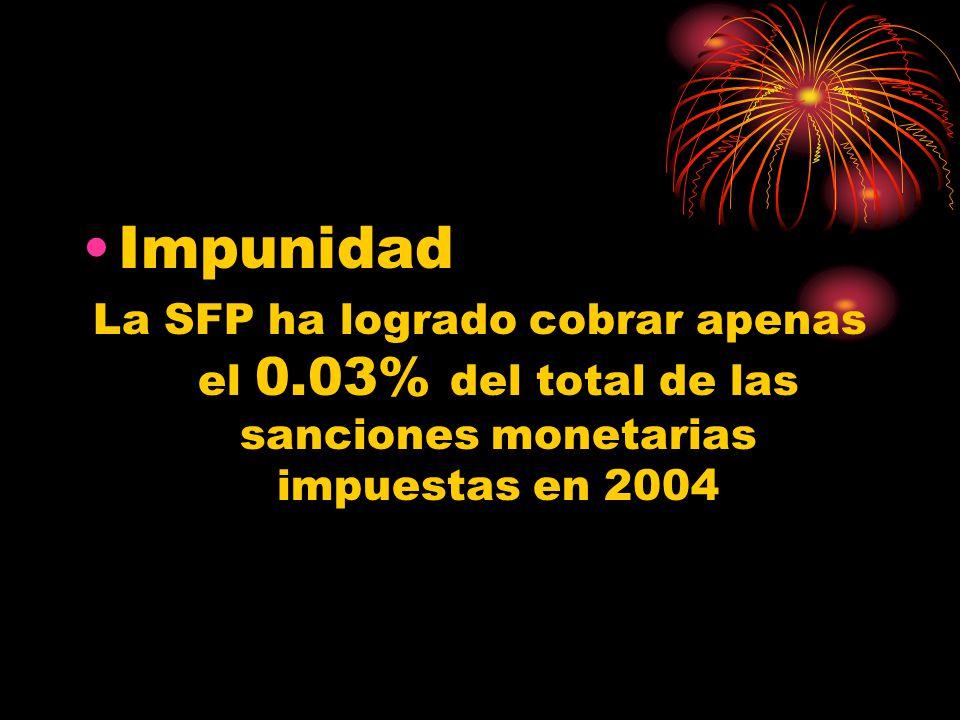 Impunidad La SFP ha logrado cobrar apenas el 0.03% del total de las sanciones monetarias impuestas en 2004