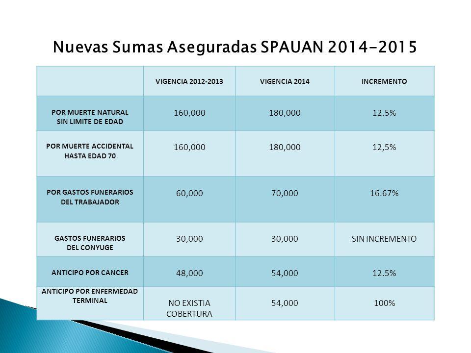 VIGENCIA 2012-2013VIGENCIA 2014INCREMENTO POR MUERTE NATURAL SIN LIMITE DE EDAD 160,000180,00012.5% POR MUERTE ACCIDENTAL HASTA EDAD 70 160,000180,00012,5% POR GASTOS FUNERARIOS DEL TRABAJADOR 60,00070,00016.67% GASTOS FUNERARIOS DEL CONYUGE 30,000 SIN INCREMENTO ANTICIPO POR CANCER 48,00054,00012.5% ANTICIPO POR ENFERMEDAD TERMINAL NO EXISTIA COBERTURA 54,000100% Nuevas Sumas Aseguradas SPAUAN 2014-2015