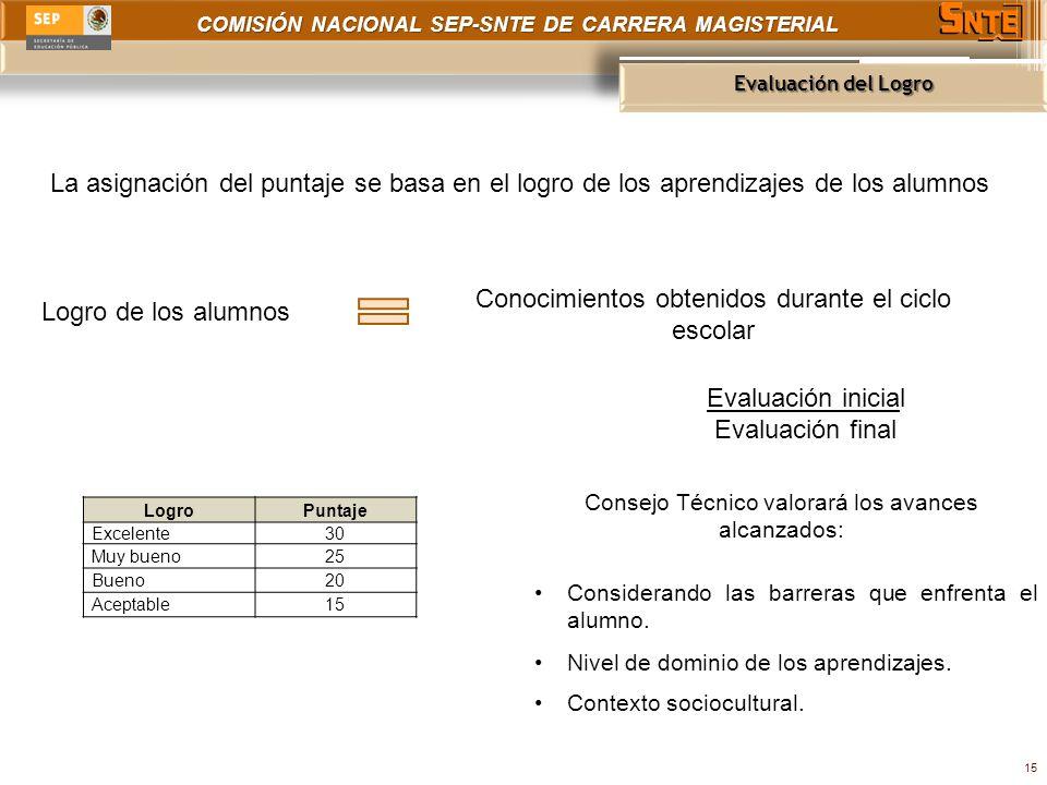 COMISIÓN NACIONAL SEP-SNTE DE CARRERA MAGISTERIAL Evaluación del Logro 15 La asignación del puntaje se basa en el logro de los aprendizajes de los alu