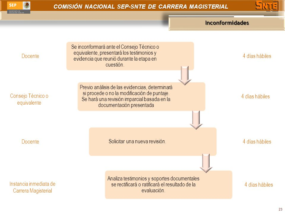 COMISIÓN NACIONAL SEP-SNTE DE CARRERA MAGISTERIAL Inconformidades 23 Se inconformará ante el Consejo Técnico o equivalente, presentará los testimonios