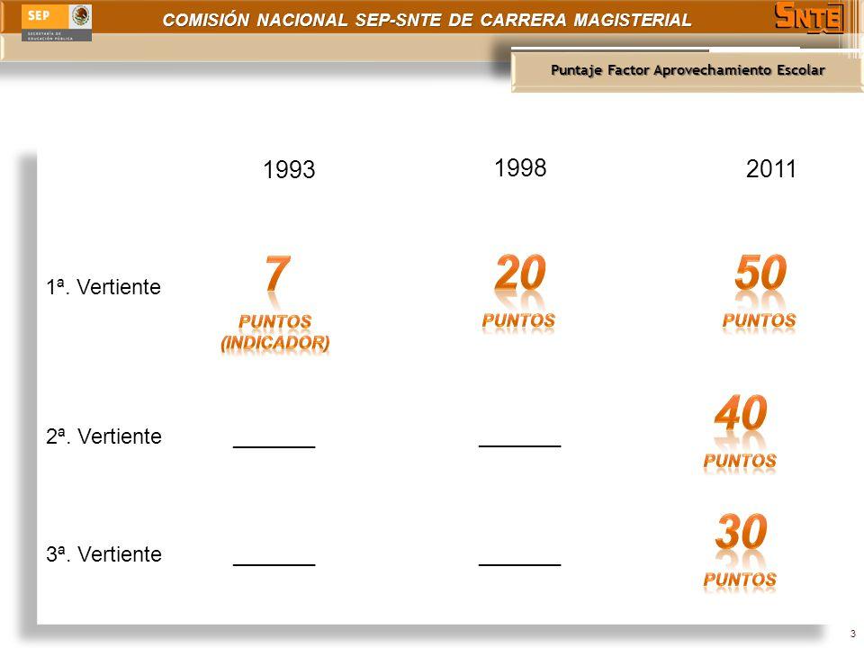 COMISIÓN NACIONAL SEP-SNTE DE CARRERA MAGISTERIAL Puntaje Factor Aprovechamiento Escolar 3 1993 1998 2011 1ª. Vertiente 2ª. Vertiente_______ 3ª. Verti
