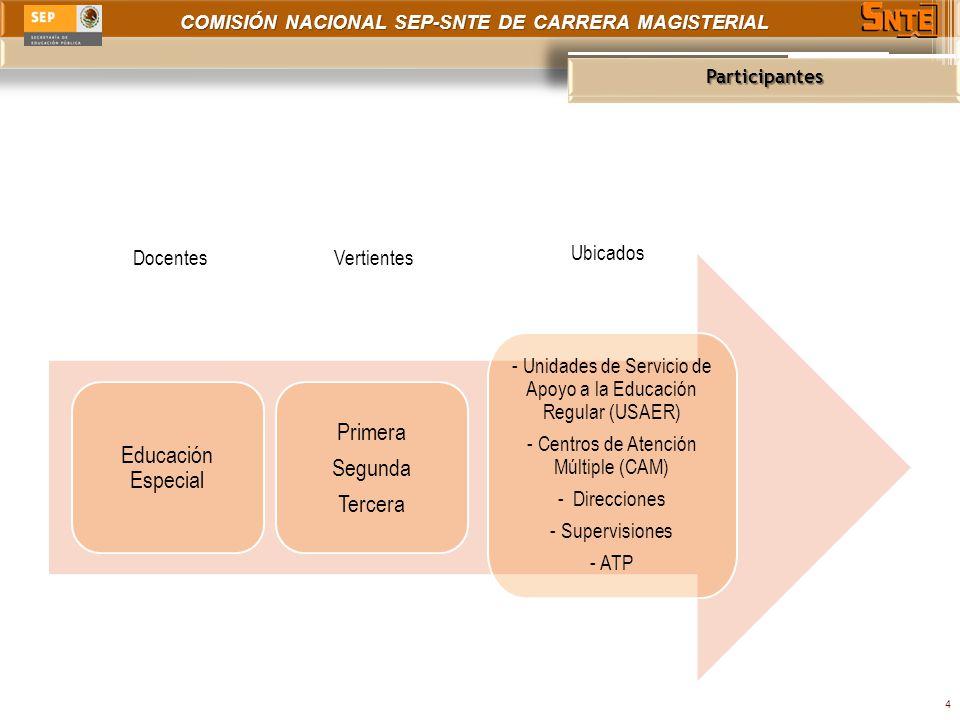 COMISIÓN NACIONAL SEP-SNTE DE CARRERA MAGISTERIAL Participantes 4 Educación Especial Primera Segunda Tercera - Unidades de Servicio de Apoyo a la Educ