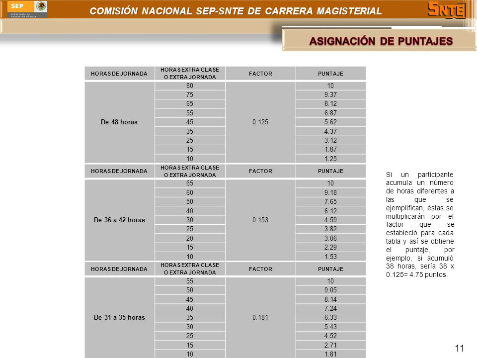 COMISIÓN NACIONAL SEP-SNTE DE CARRERA MAGISTERIAL 11 HORAS DE JORNADA HORAS EXTRA CLASE O EXTRA JORNADA FACTORPUNTAJE De 48 horas 80 0.125 10 759.37 6